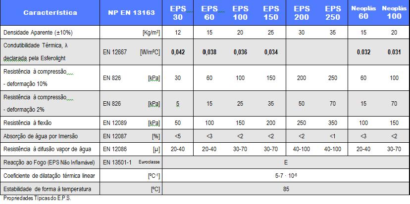 Tabela de propriedades do EPS